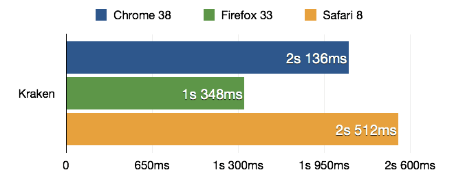 Bar chart comparing the results of the Kraken benchmark run with Chrome 38, Firefox 33 and Safari 8, shorter is better. Results: Chrome - 2.136s, Firefox - 1.348s, Safari - 2.512s