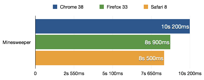 Bar chart comparing the results of the Minesweeper benchmark run with Chrome 38, Firefox 33 and Safari 8, shorter is better. Results: Chrome - 10.2s, Firefox - 8.9s, Safari - 8.5s
