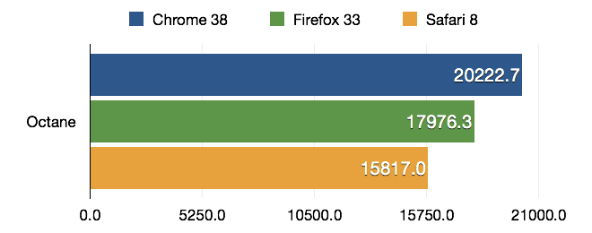 Bar chart comparing the results of the Octane benchmark run with Chrome 38, Firefox 33 and Safari 8, higher is better. Results: Chrome - 20222.7, Firefox - 17976.3, Safari - 15817