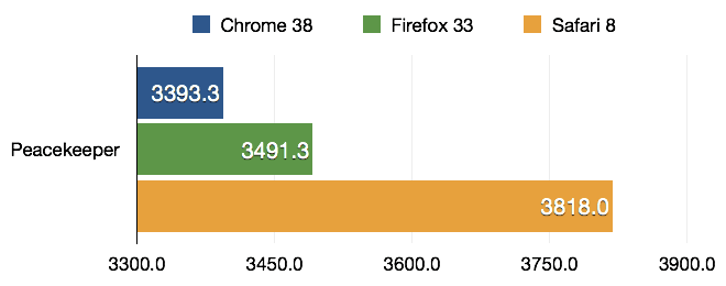 Bar chart comparing the results of the Peacekeeper benchmark run with Chrome 38, Firefox 33 and Safari 8, higher is better. Results: Chrome - 3393.3, Firefox - 3491.3, Safari - 3818